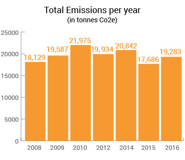 Bar graph illustrating annual CO2e emissions in tonnes from 2008-2016