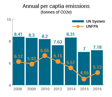 Chart showing annual per capita emissions by tonne with trend line from 2008 to 2016