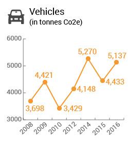 Vehicles (in tonnes CO2e)