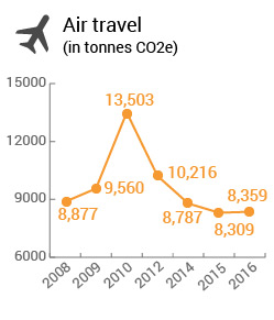 air travel (in tonnes CO2e)