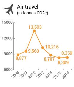 air travel (in tonnes CO2e)