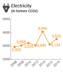 Electricity in tonnes