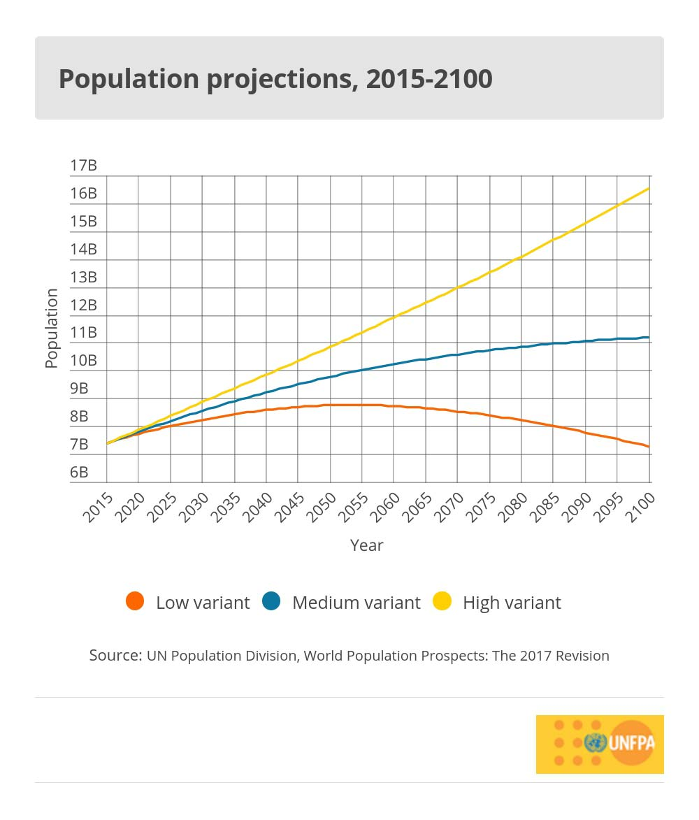 world population trends united nations population fund population prospects