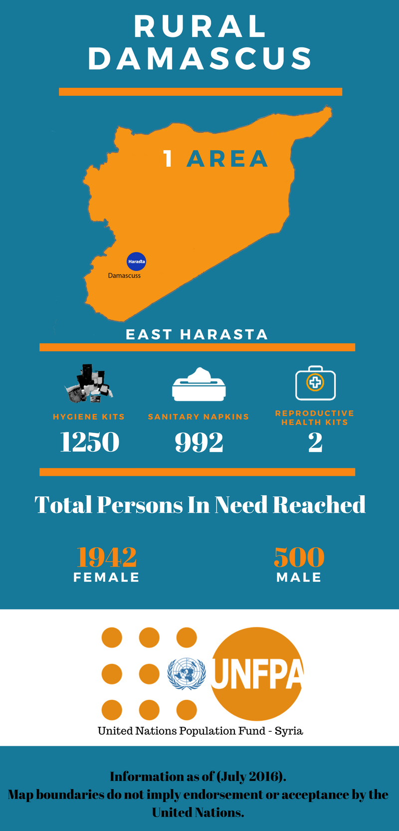 UNFPA support in Damascus and Homs, Syria, in July 2016