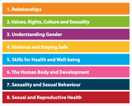 List of 8 Key Concepts of Comprehensive Sexuality Education according to the International Technical Guidance on Sexuality Education